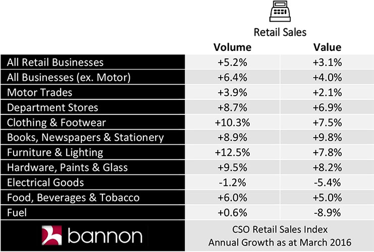 bannon_retail_sales_update_april_2016